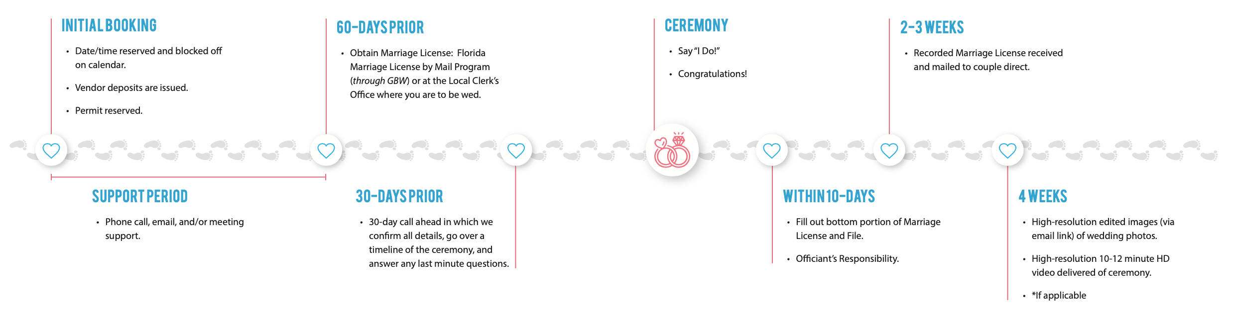graphic showing the wedding process